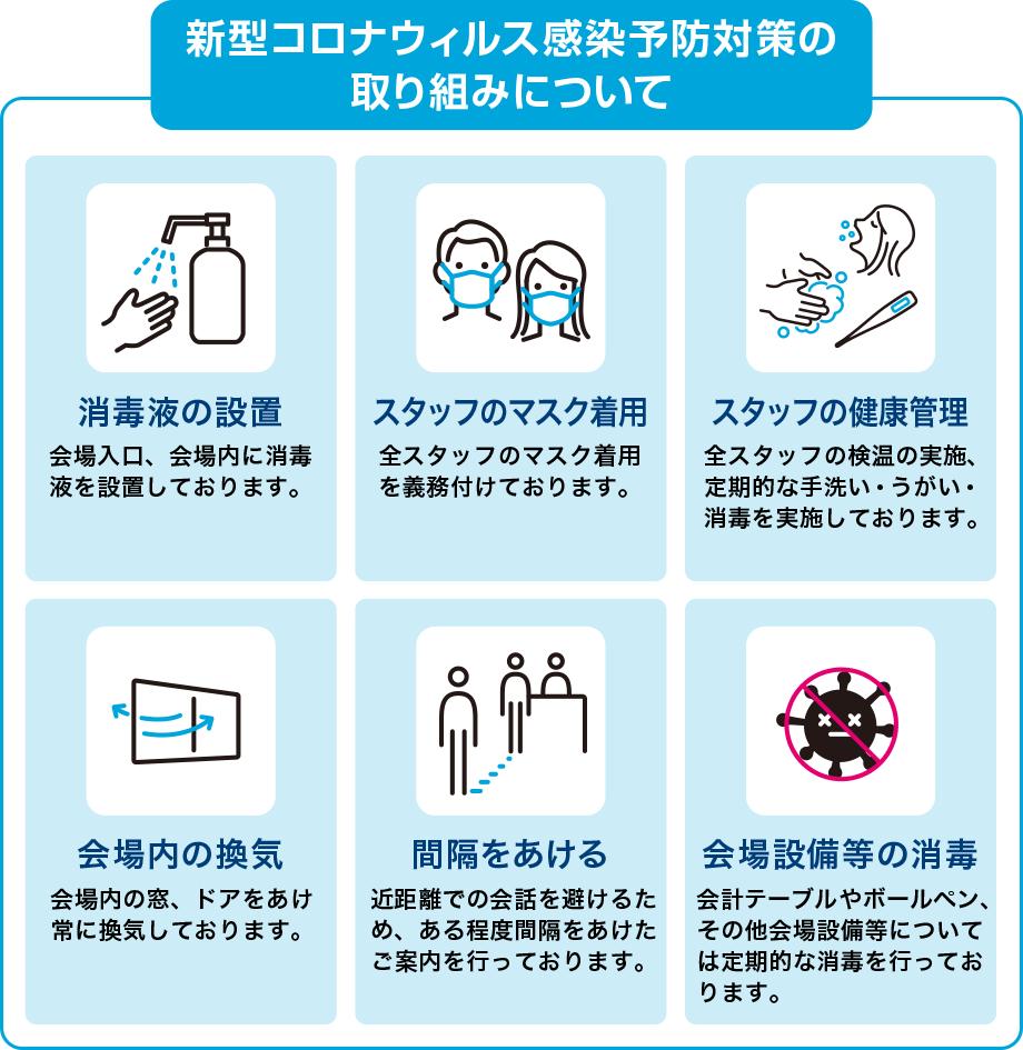 新型コロナウィルス感染予防対策の取り組みについて